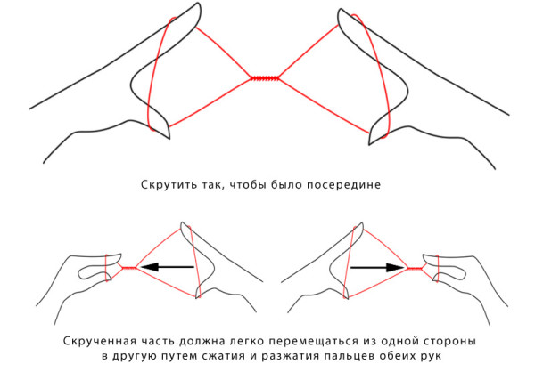 Эффективность процедуры зависит от правильного скручивания нити