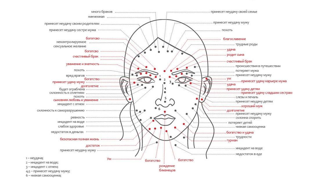 Значение родинки над губой слева у женщины
