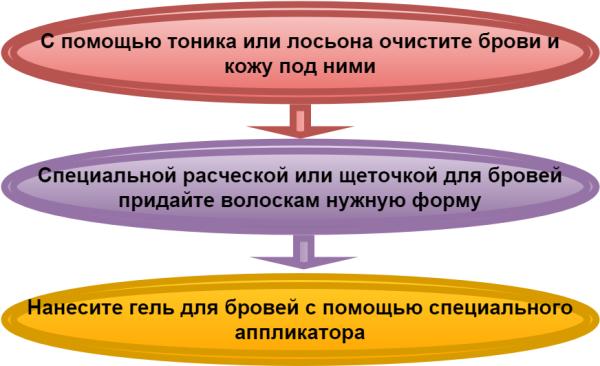 Как зафиксировать брови гелем: последовательность действий