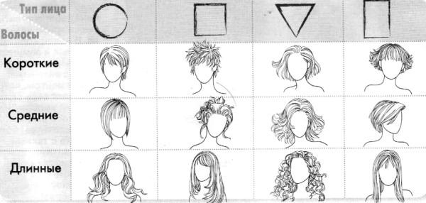 На фото - форма стрижки для разных типов лица