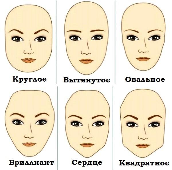 Оптимальная форма для каждого типа лица