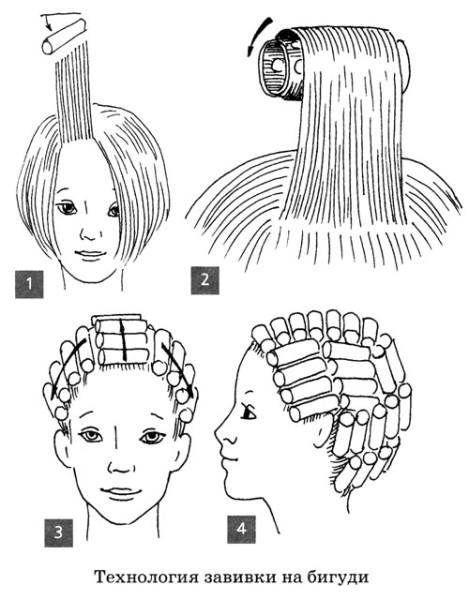 Принцип закручивания прядки. Здесь видно, откуда следует начинать и как располагать бигуди на голове