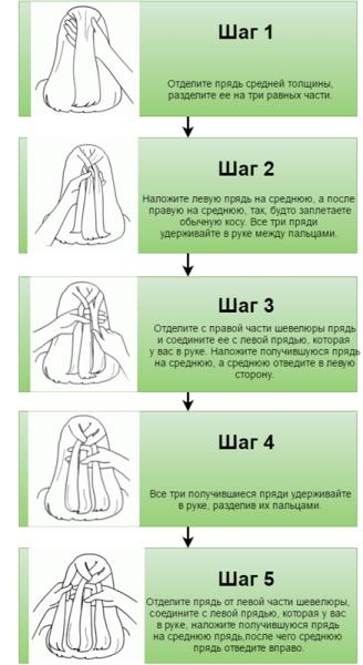 Схема показывает, как последовательно заплетать волосы