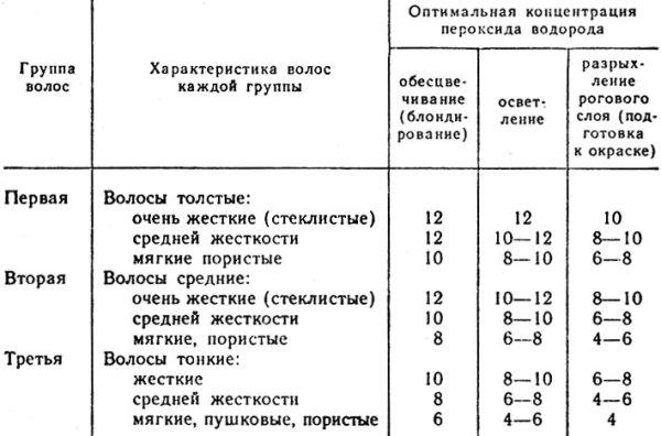 Таблица количественного состава для групп волос.