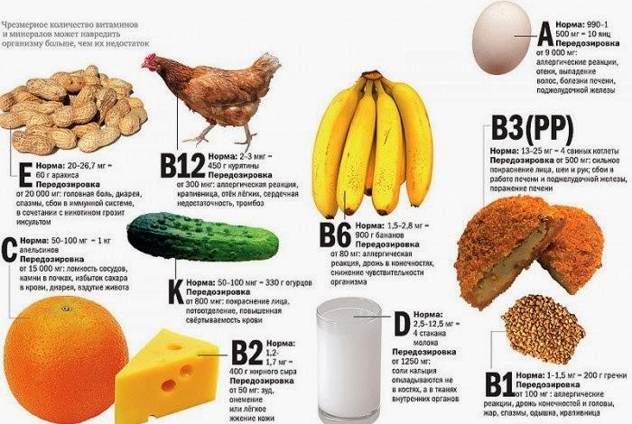 Может ли от витаминов быть деорея