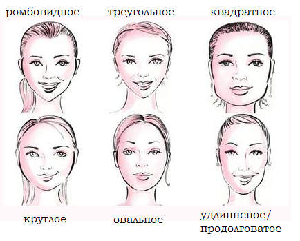 А какой тип лица у вас?