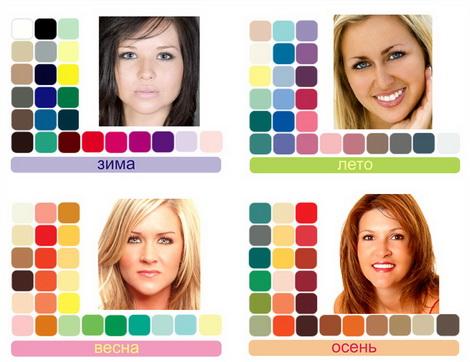 Четыре основных цветотипа