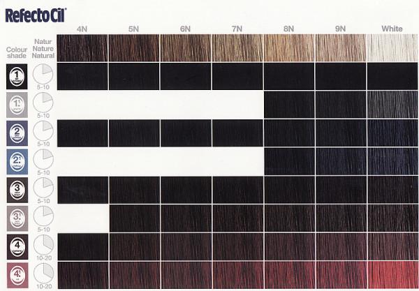 Небольшая фото-инструкция, которая поможет своими руками подобрать подходящий оттенок профессиональной краски для бровей Refectocil