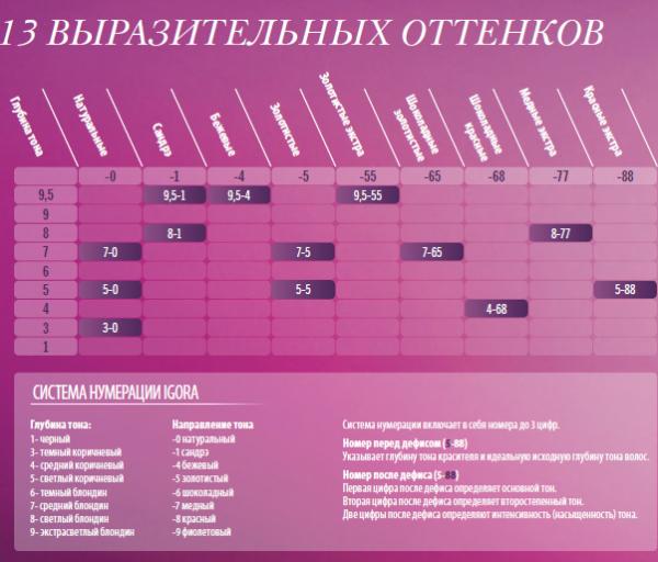 Недостаток мусса Igora в отсутствии названий тонов, приведем таблицу соответствия нумерации