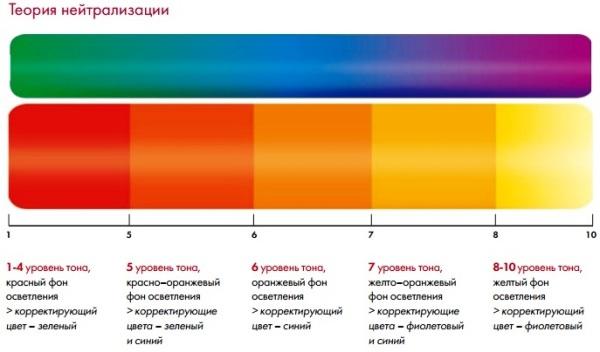 Нейтрализация цвета
