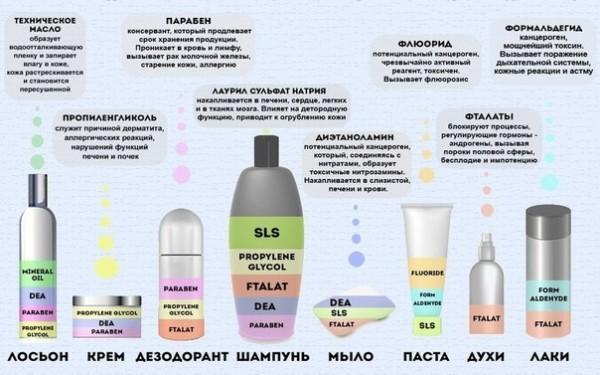 Опасные ингредиенты