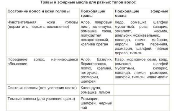 Определиться с выбором трав поможет таблица.