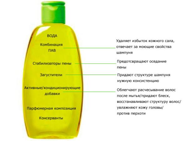 Основной состав классического шампуня.