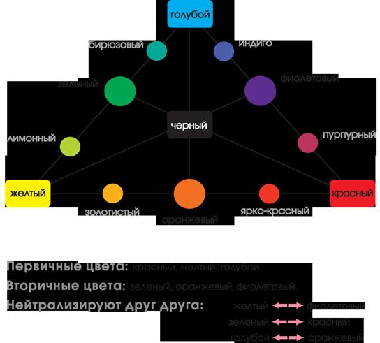 Основы смешивания цветов и оттенков