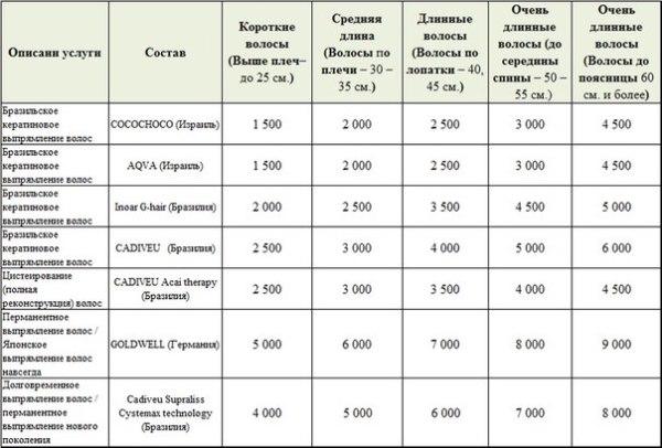 Примерная стоимость разных методик в салонах РФ