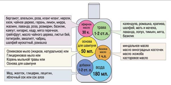 Примерное содержание веществ в шампуне.
