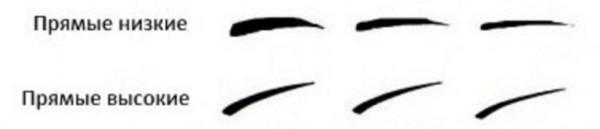 Прямые бровки могут быть низкими (горизонтальными) и высокими (восходящими или нисходящими)
