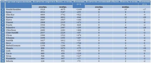 Рейтинги Яндекса