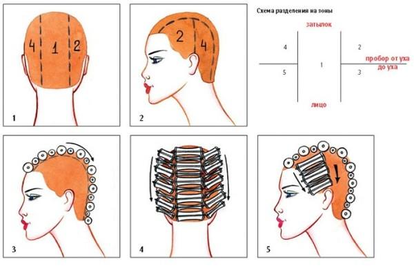 Схема, как правильно закрутить бигуди, чередуя различные диаметры