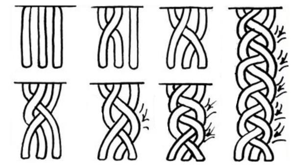 Схема косички сердечком, в основе которой лежит французская коса с поочередным вплетением прядей