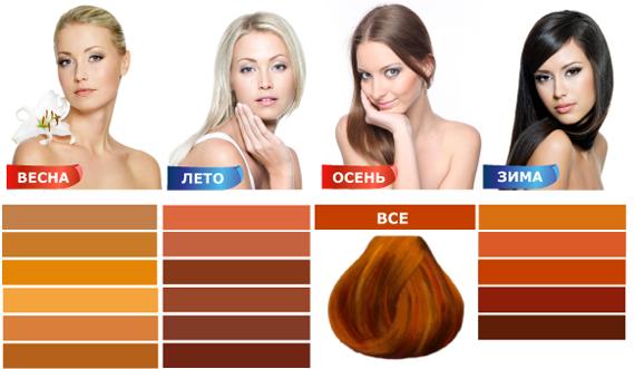 Шпаргалка по выбору «огненного» оттенка волос под цветотип кожи