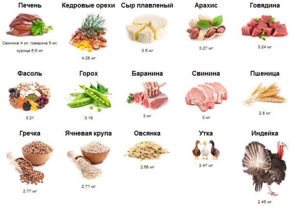 Содержание цинка в разных продуктах