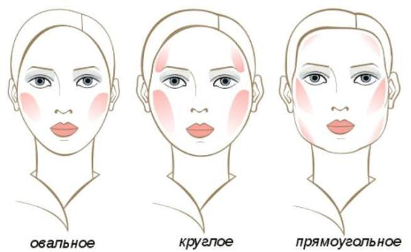 Сравнительные изображения лиц с различной формой.