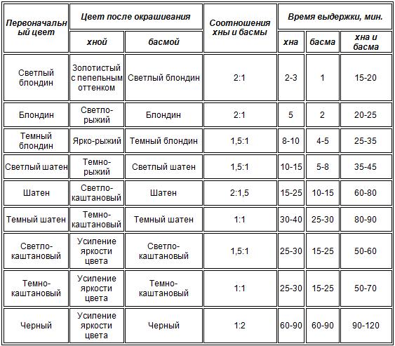 Таблица получения конечного цвета в зависимости от исходного