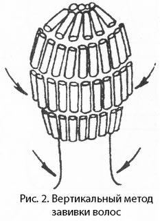 Вертикальное расположение приспособлений для завивки