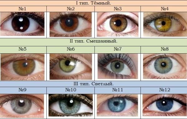 Внимательно рассмотрите все цветовые нюансы лица, так как подобрать себе цвет волос невозможно без четкого понимания вопросов колористики и теории цветотипов